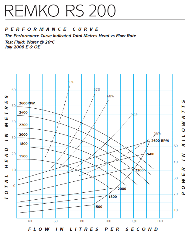 RS200 performance curve