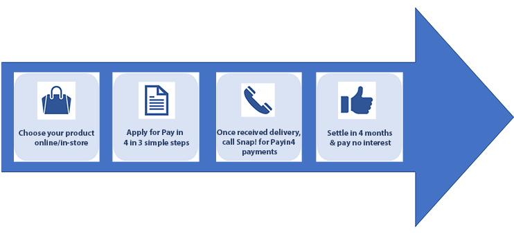 Snap Finance Pay in 4 Payment