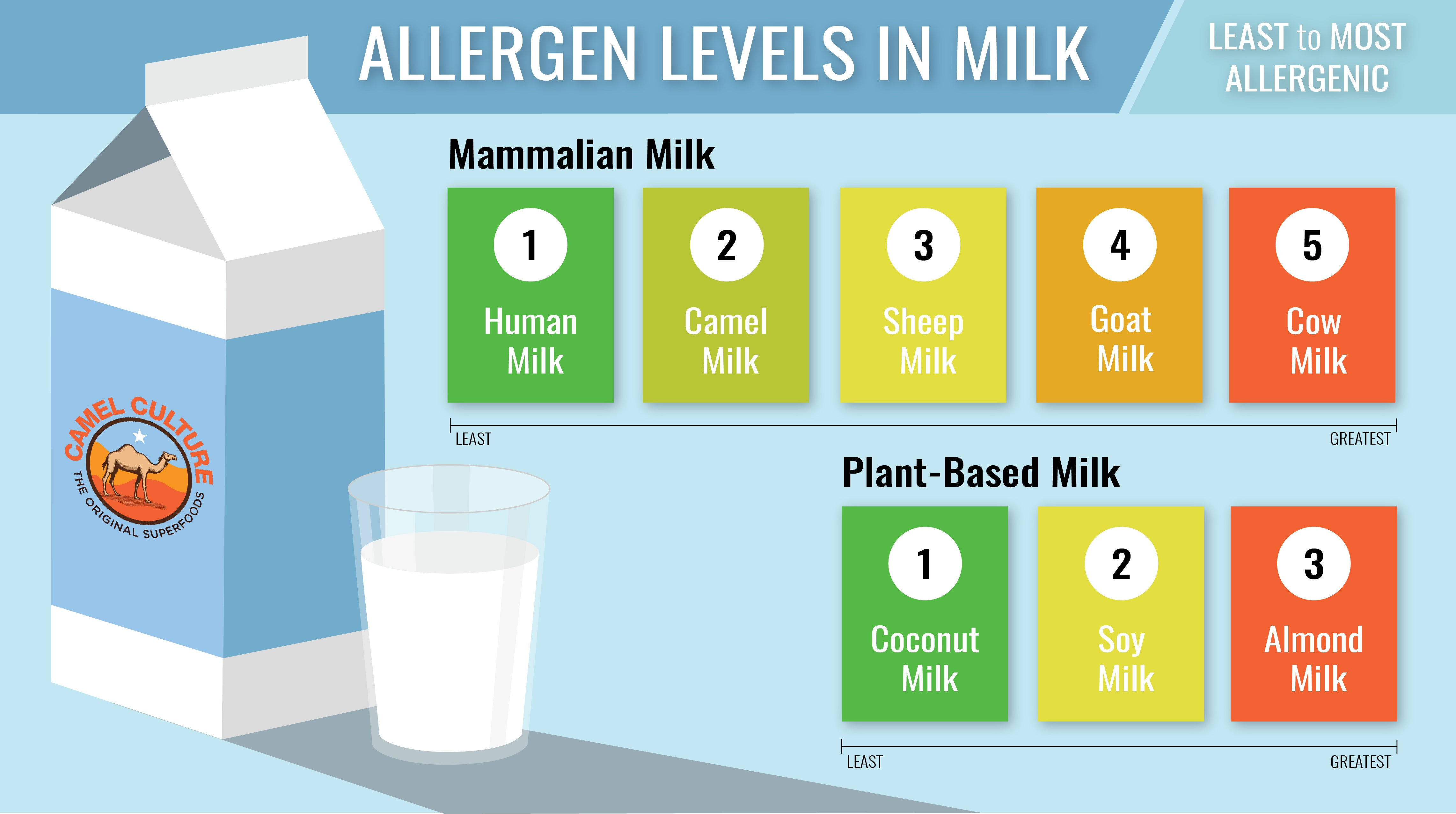 Infographic of dairy allergies in animal milks and plant-based milks
