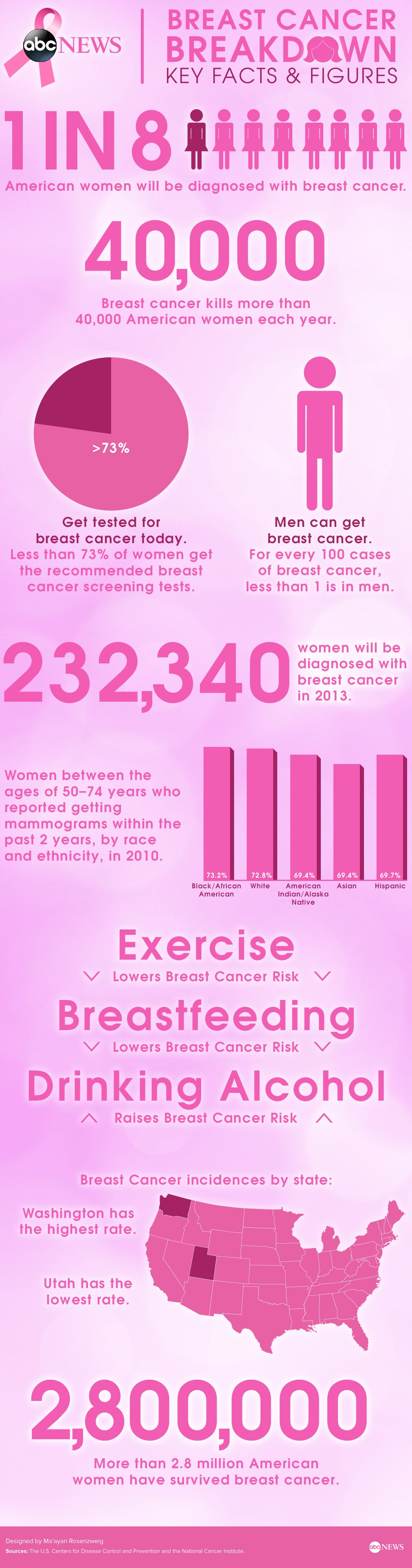 abc_news_goes_pink_infographic