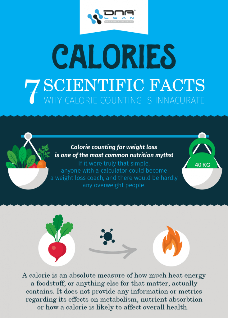 calorie counting is inaccurate infographic no 1