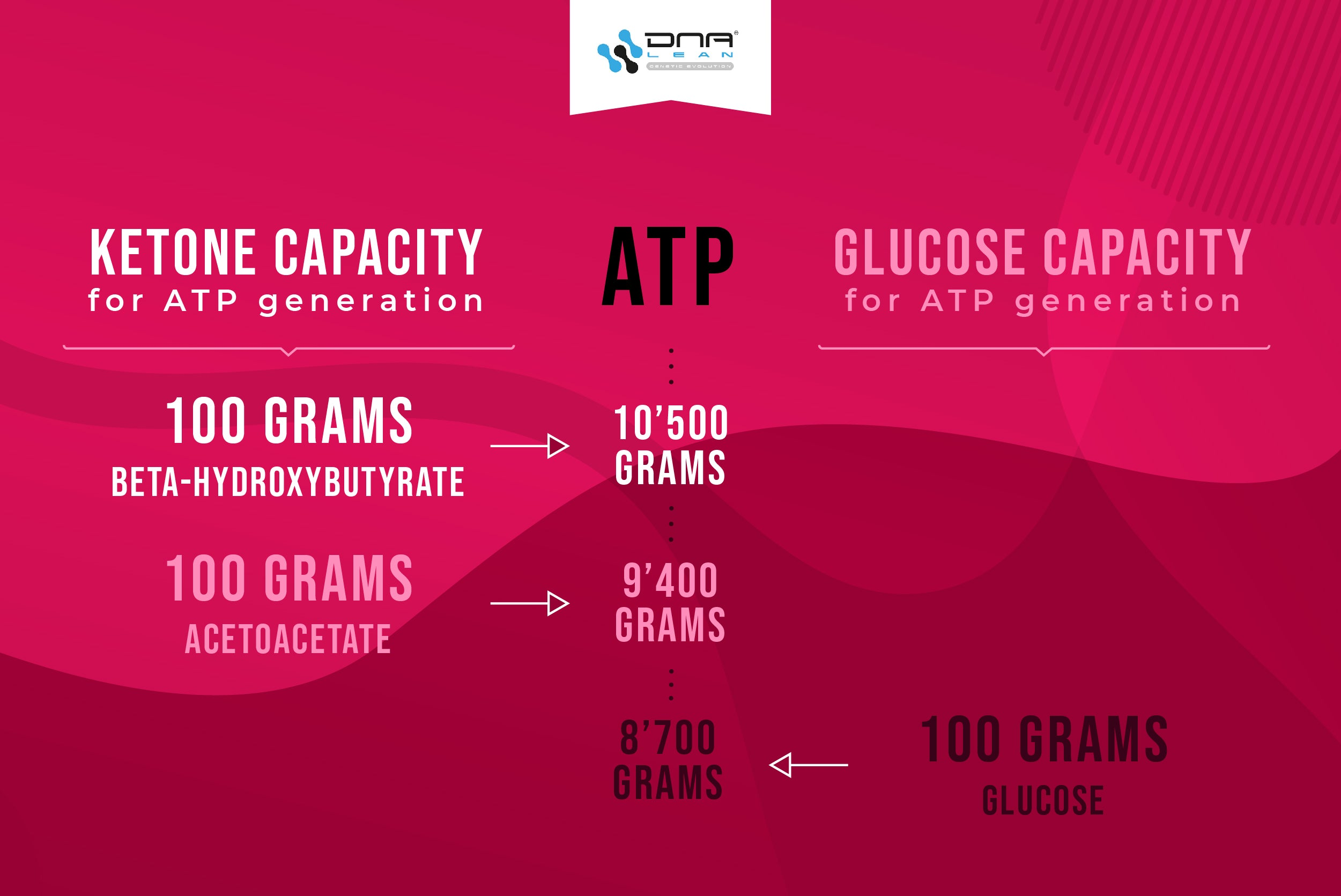 The energy benefits of ketones as a substrate for ATP