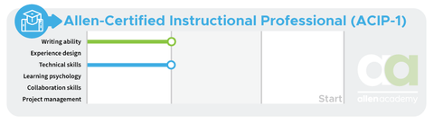 Allen-Certified Instructional Professional (ACIP-1) - Before