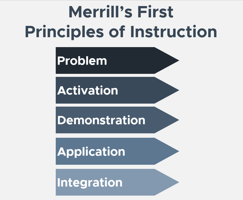First Principles of Instruction:  Lecture