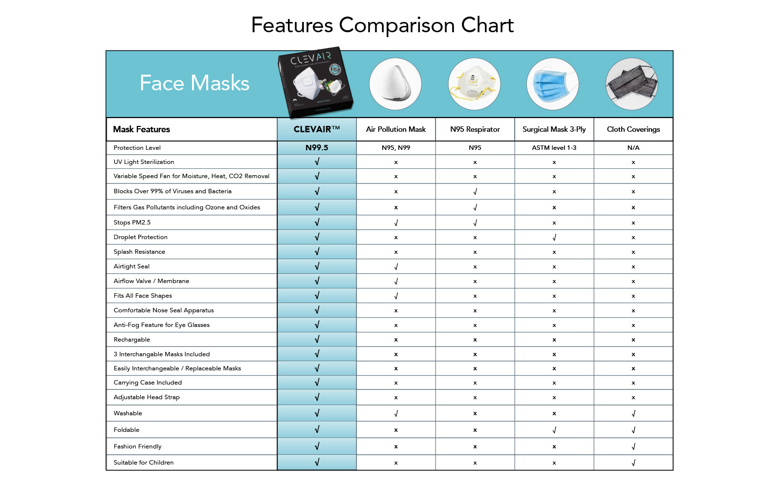 Features Comparison Chart, comparing respiratory face masks including CLEVAIR N99.5 UV Mask with Fan vs inferior Air Pollution Mask, N95 Respirator Mask, Surgical 3-Ply Mask, and Cloth Face Coverings