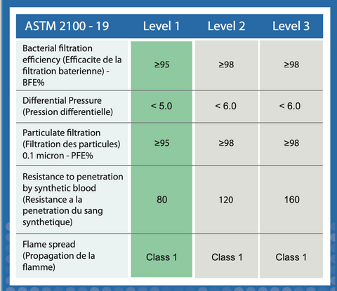 ASTM Level 1 Chart Specifications