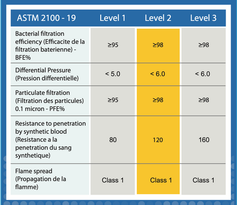 ASTM Level 2 Specification Chart