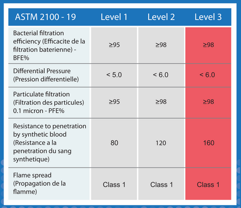 ASTM Level 3 Chart Describing Specifications