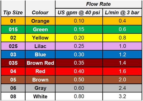 Chart of nozzle tip colours and their meanings