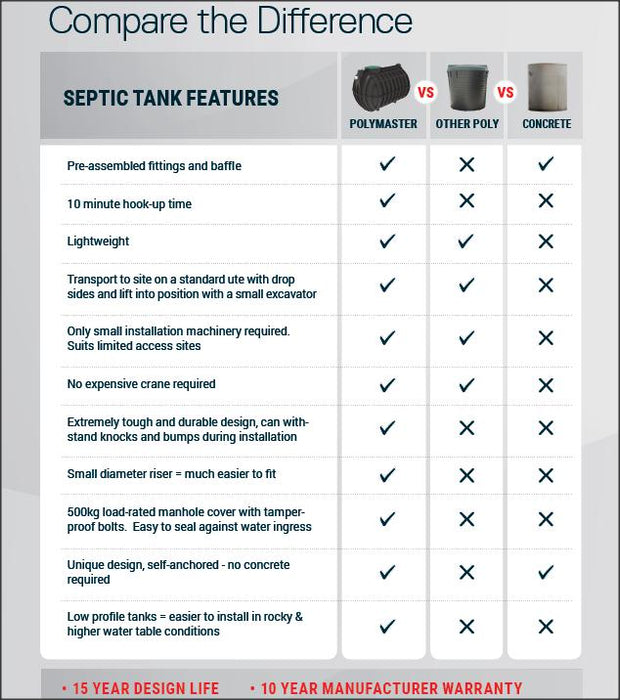 The difference between Poly and Concrete Septic Tanks