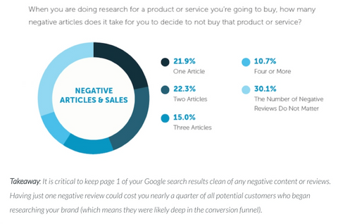 Negative search results can directly impact your sales, according to Moz