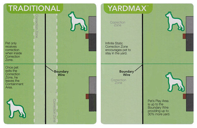 Yardmax fence