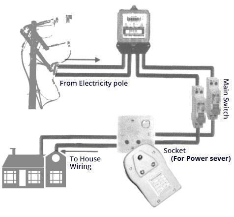 Electricity Power Saver Plus