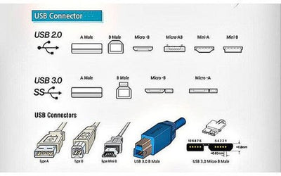 What is USB interface standard, USB transmission standard and PD function?