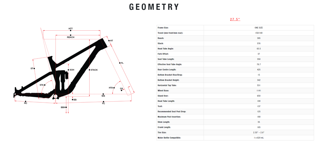 Sight Youth Geometry