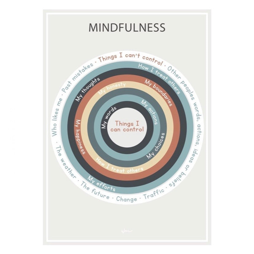 Mindfulness Wheel Poster Decal