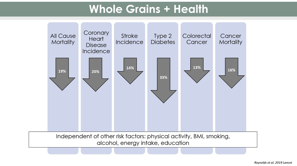 Benefits of 2 Servings Whole Grains