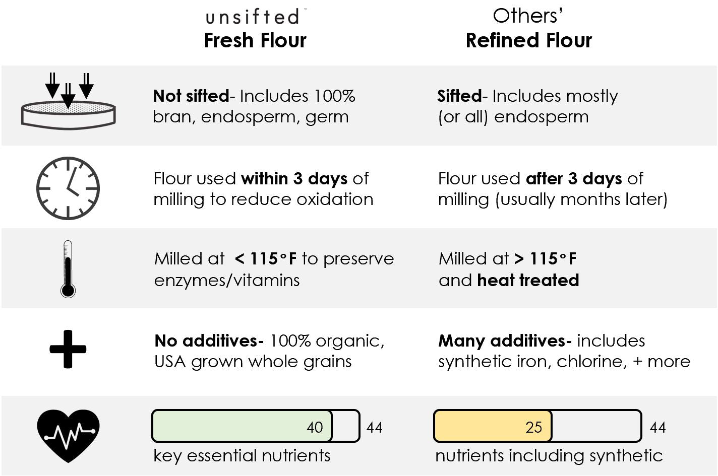 Fresh Flour vs Refined Flour comparison
