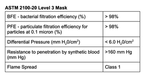 50 Made In Canada Surgical Masks - ASTM Level 3