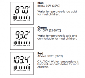 Water Temperature Readings for children's bath water