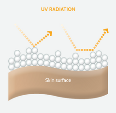 Heliocare sunscreen - about mineral filters in sunscreen