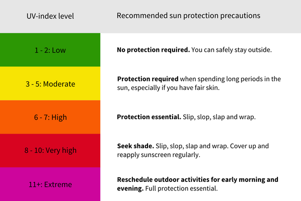 All about the UV Index