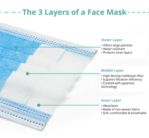 3-ply disposable face mask close up - 3 layers of face mask