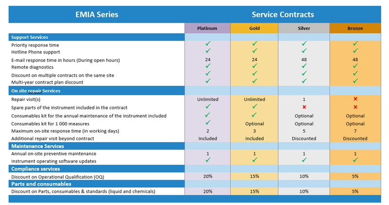 EMIA Series Maintenance contract