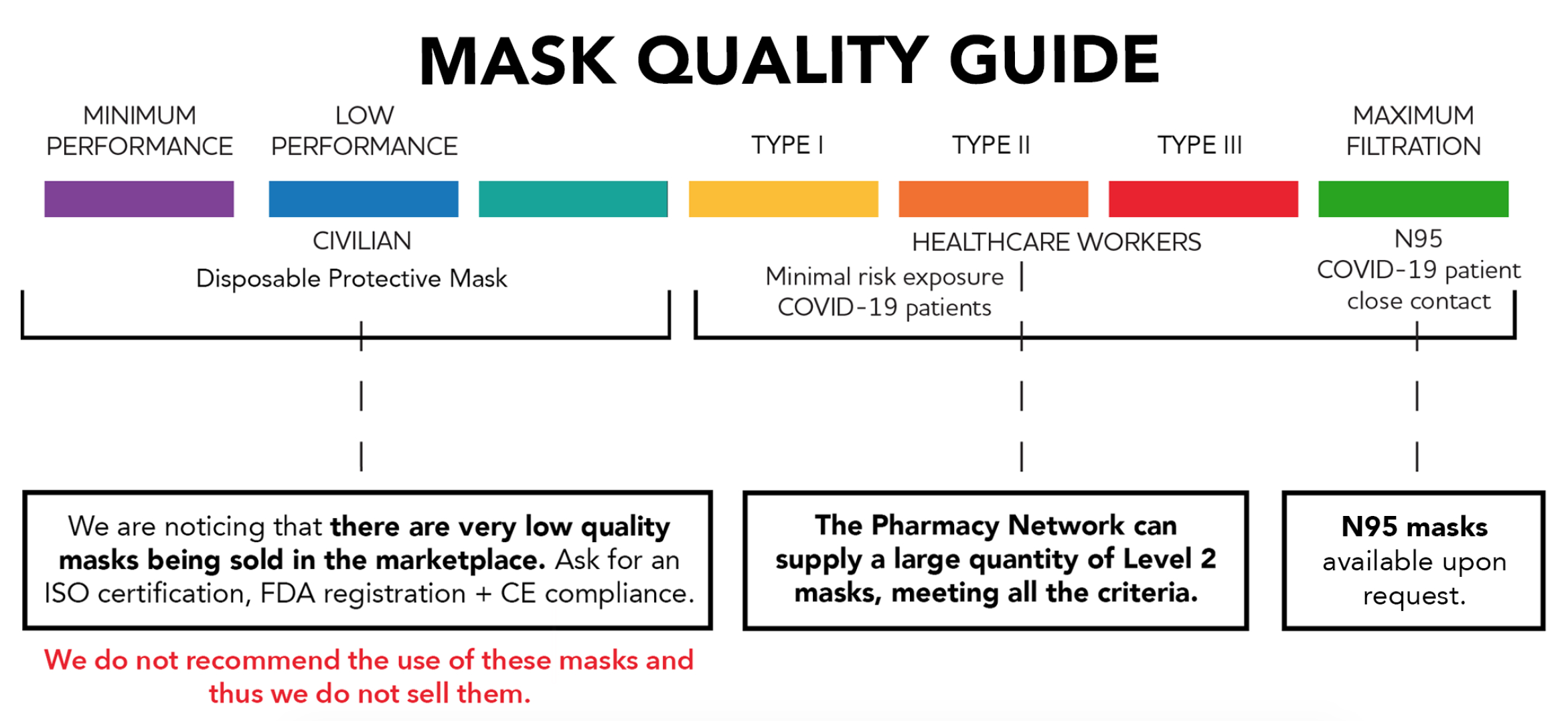 Face Mask Quality Guide YMM Solutions Melbourne