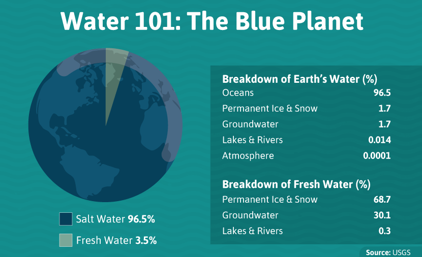 Water Conservation 101: The percent breakdown of salt and fresh water on Earth