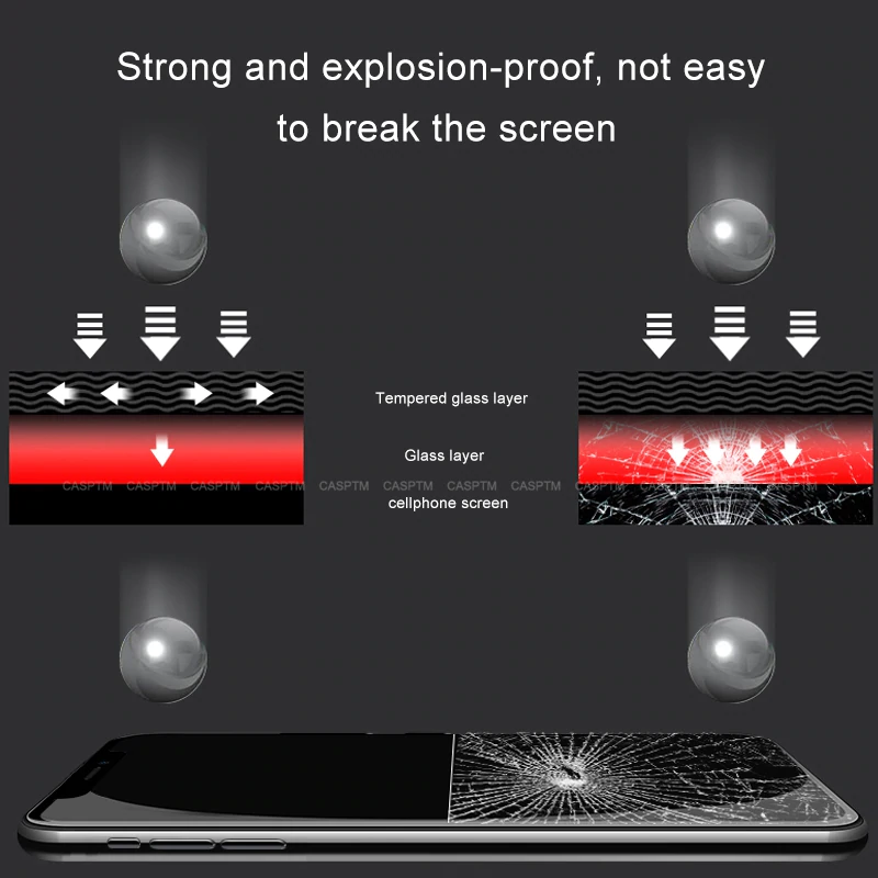 2020 The Best Anti-Shock Front Screen Protector For iPhone Series