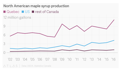 North American Maple Syrup Production Chart for past 14 years
