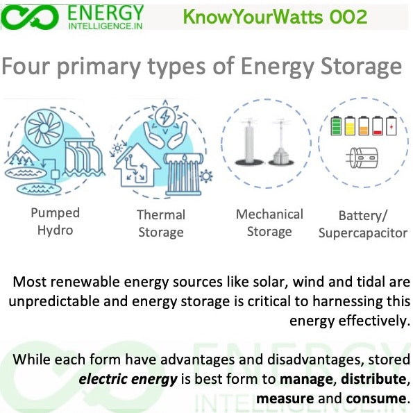 Know Your Watts 002 - About different technologies of energy storage