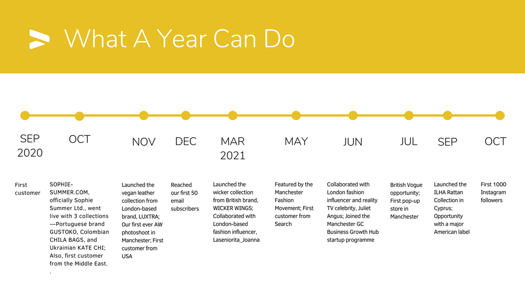 SS one year of business timeline