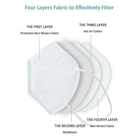 Four Layers Fabric to Effectively Filter