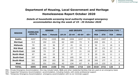 October Homelessness Figures