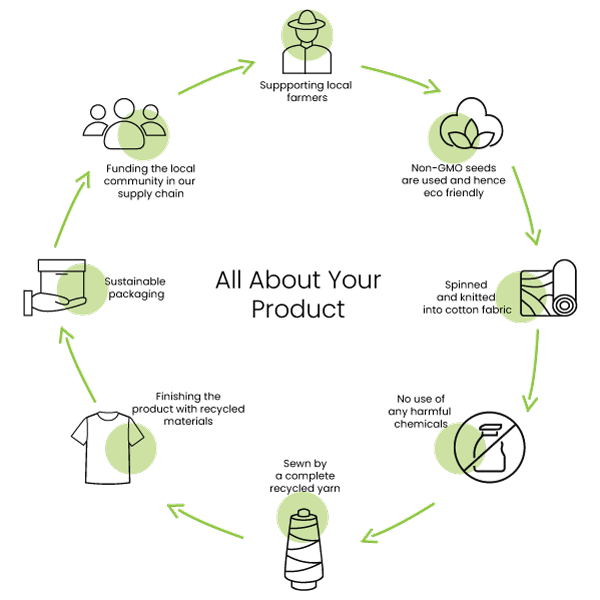 All about your product