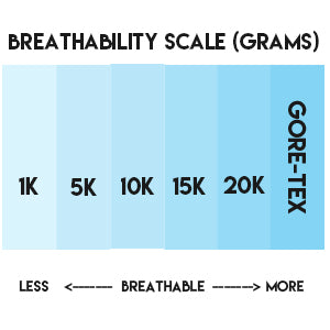 breathability-scale