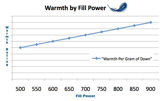 fill-power-warmth
