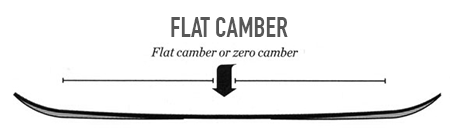 flat-camber-img