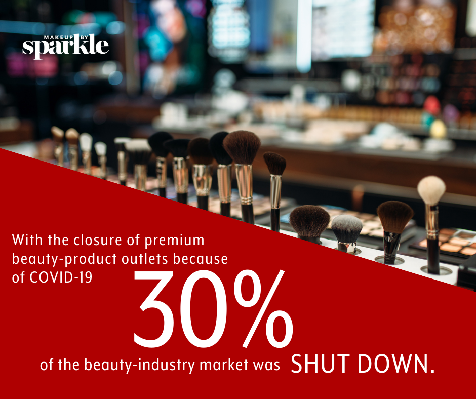approximately 30% of the beauty industry was shut down due to Covid-19