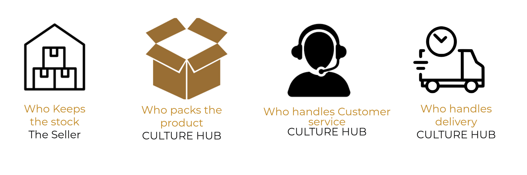 How it works- Culture Hub by Muthoni Unchained