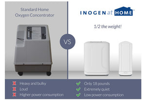Inogen At Home Oxygen Concentrator - Free Next Day FedEx Overnight Shipping!