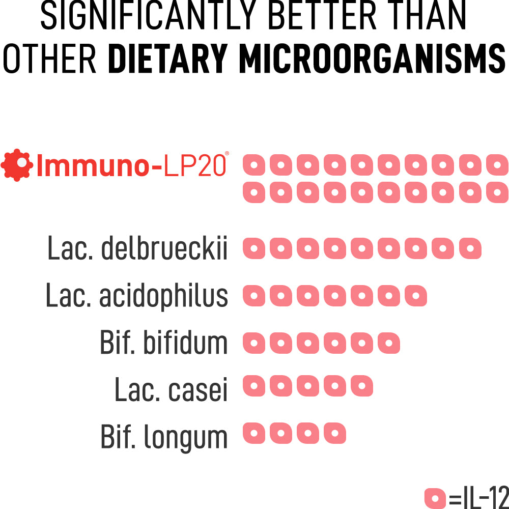 SIGNIFICANTLY BETTER THAN OTHER DIETARY MICROORGANISMS