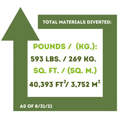 August 2021 YTD Landfill Diversion Data Upcycle Hawaii