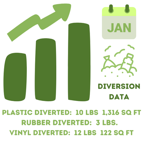 Upcycle Hawaii January Diversion Data Monthly