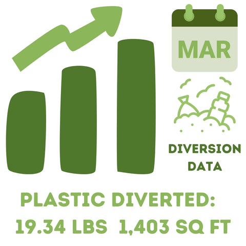 Upcycle Hawaii March Landfill Diversion Data
