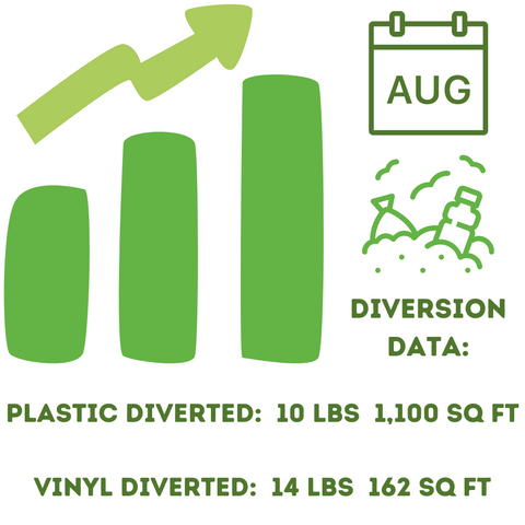 Upcycle Hawaii August 2020 Diversion Data