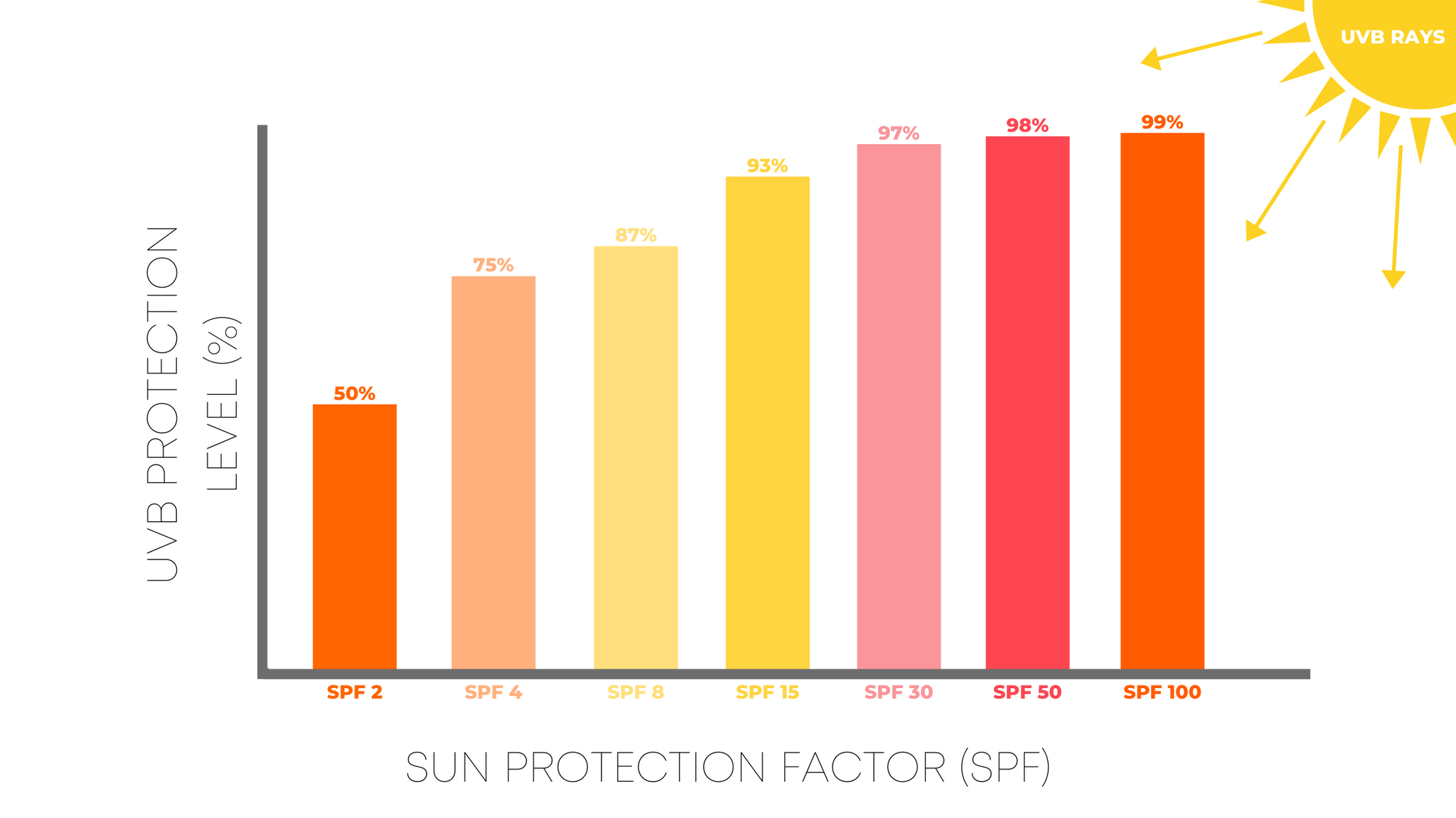 percent protection from UVB rays by SPF