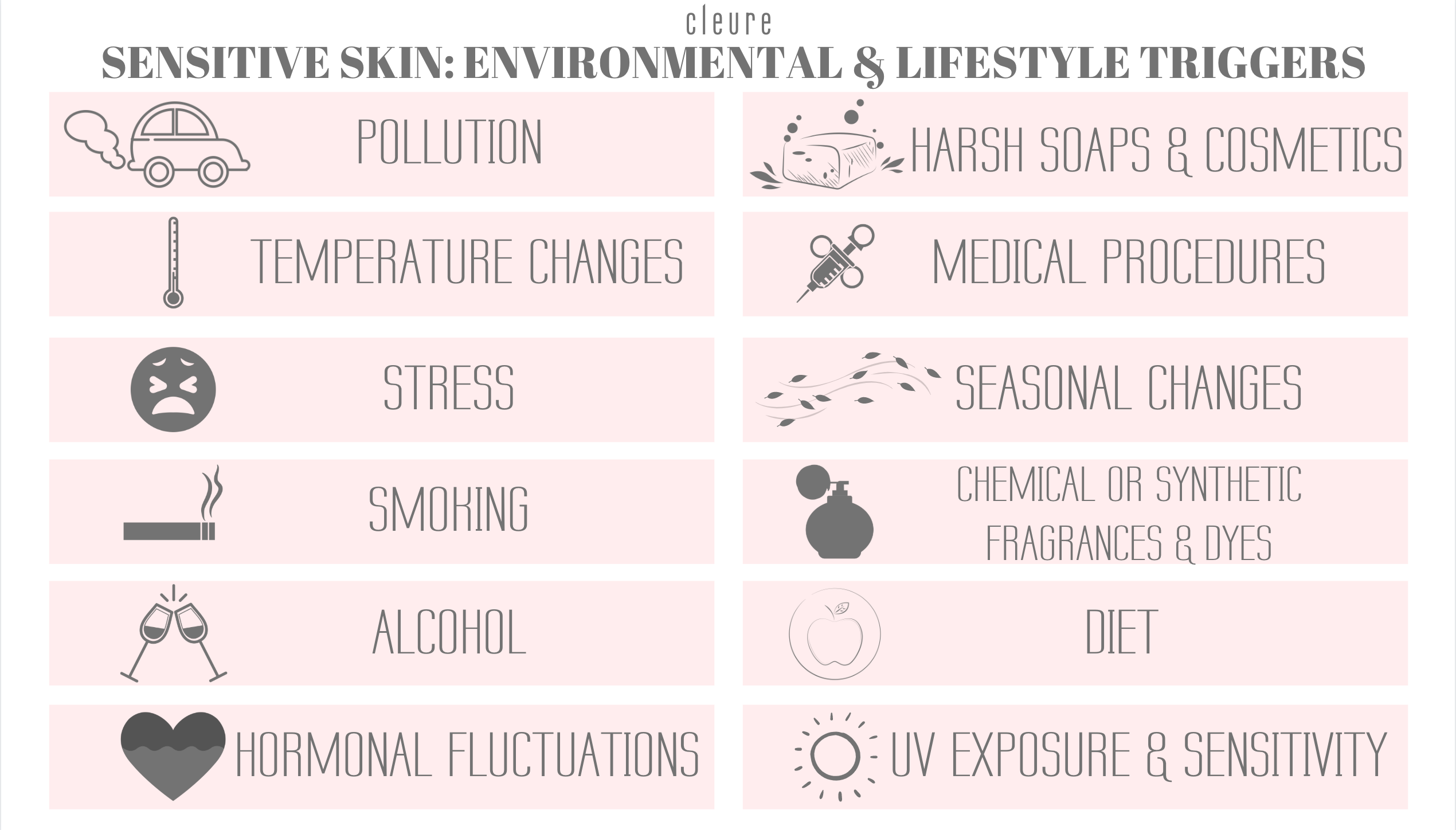Environmental and Lifestyle Sensitive Skincare Triggers include pollution, temperature changes, stress, smoking, alcohol, hormonal fluctuations, harsh soaps & cosmetics, medical & cosmetic procedures, seasonal changes, chemical or synthetic fragrances and dyes, diet, and UV exposure and sensitivity